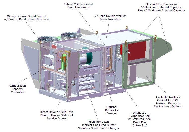 The HVAC System